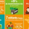 photo Les chiffres 2016 de l'Agence BIO confirment sa croissance spectaculaire