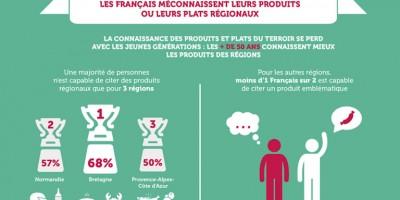 photo Enquête sur les français et la gastronomie régionale
